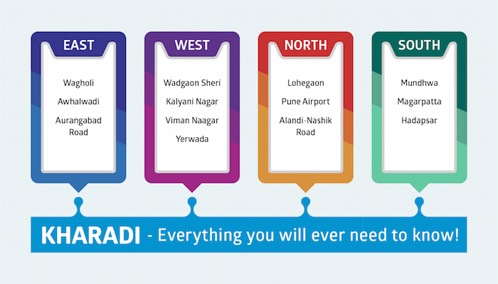 Kharadi - Everything you will ever need to know - Infographic